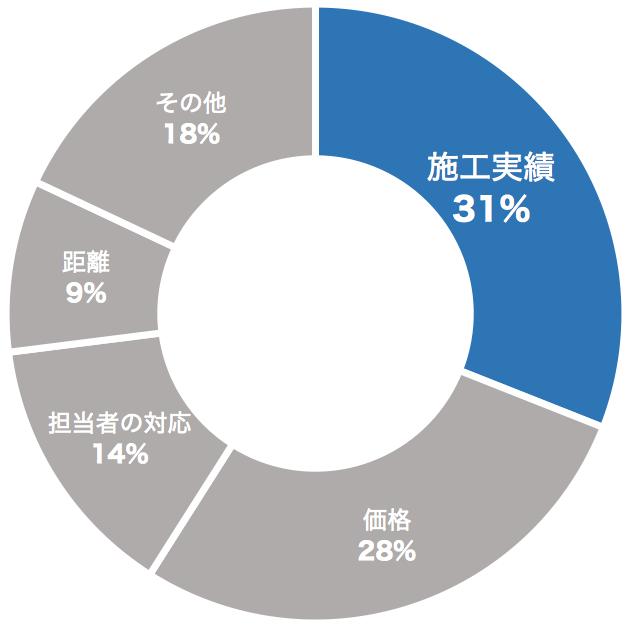 お客さまが業者を選ぶポイントの割合(円グラフ)
