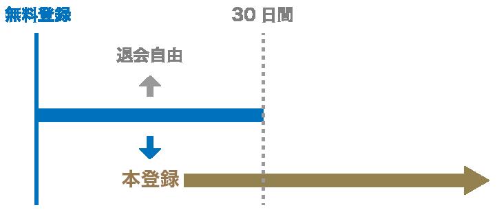 無料登録からの流れ(図)